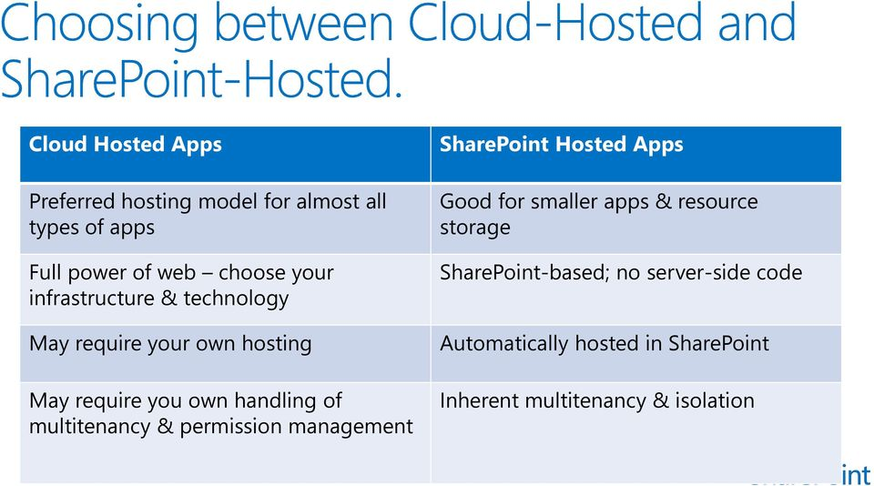 multitenancy & permission management SharePoint Hosted Apps Good for smaller apps & resource