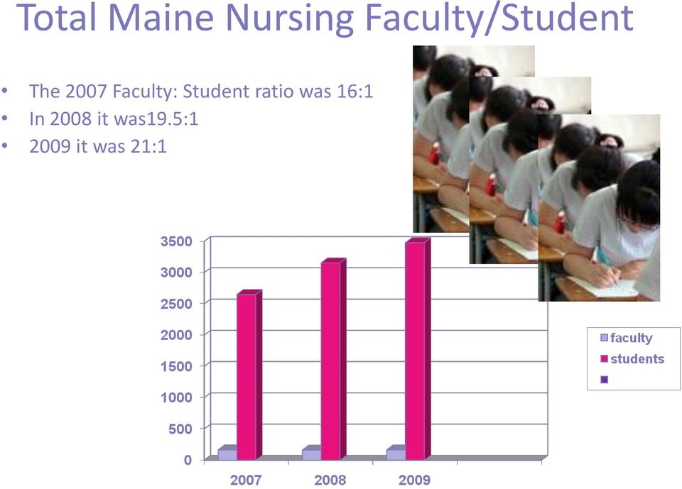 Faculty: Student ratio was