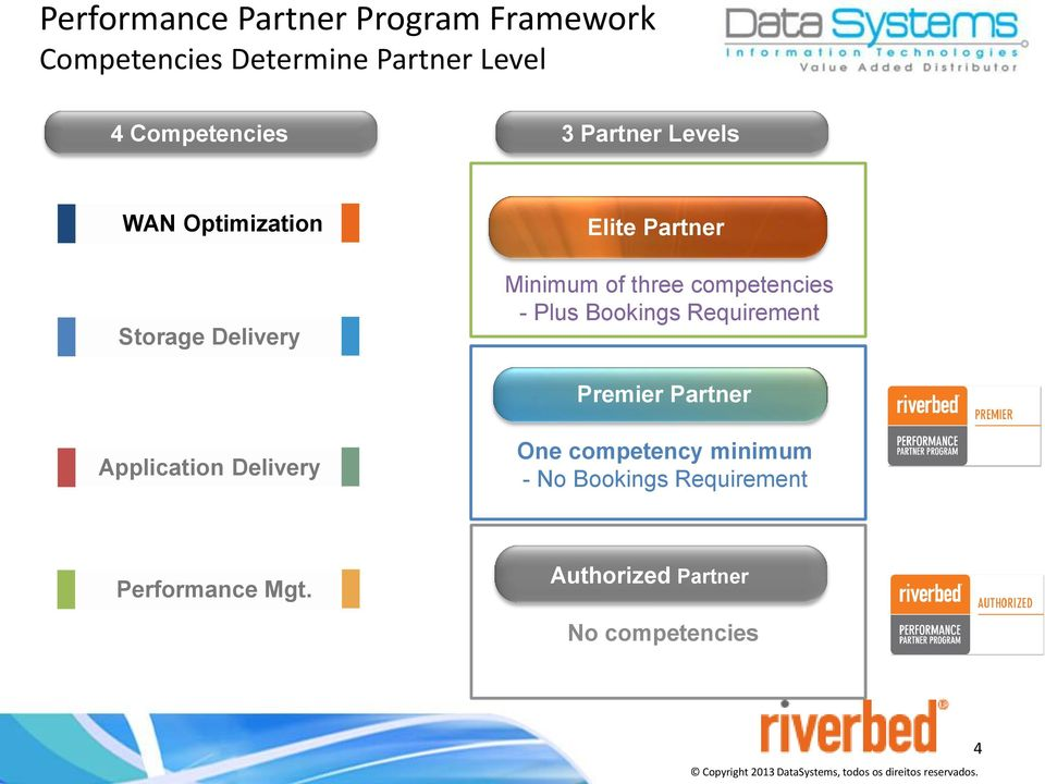 Requirement Premier Partner Application Delivery One competency minimum - No Bookings Requirement