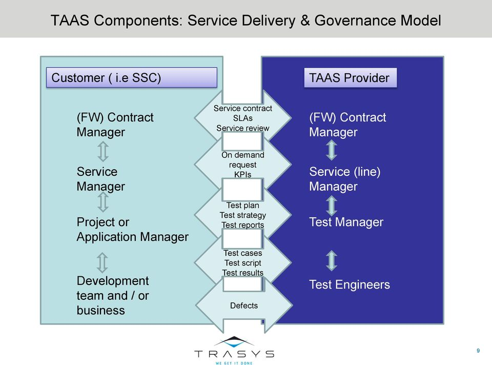 team and / or business Service contract SLAs Service review On demand request KPIs Test plan Test