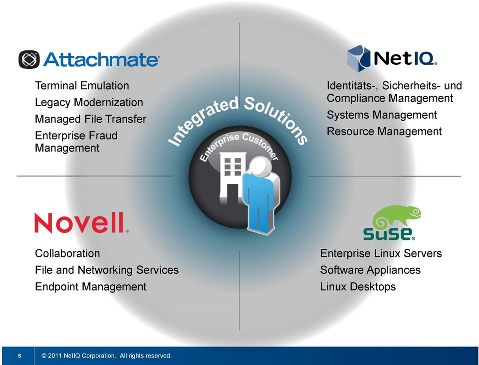 Resource Management Collaboration File and Networking Services Endpoint Management