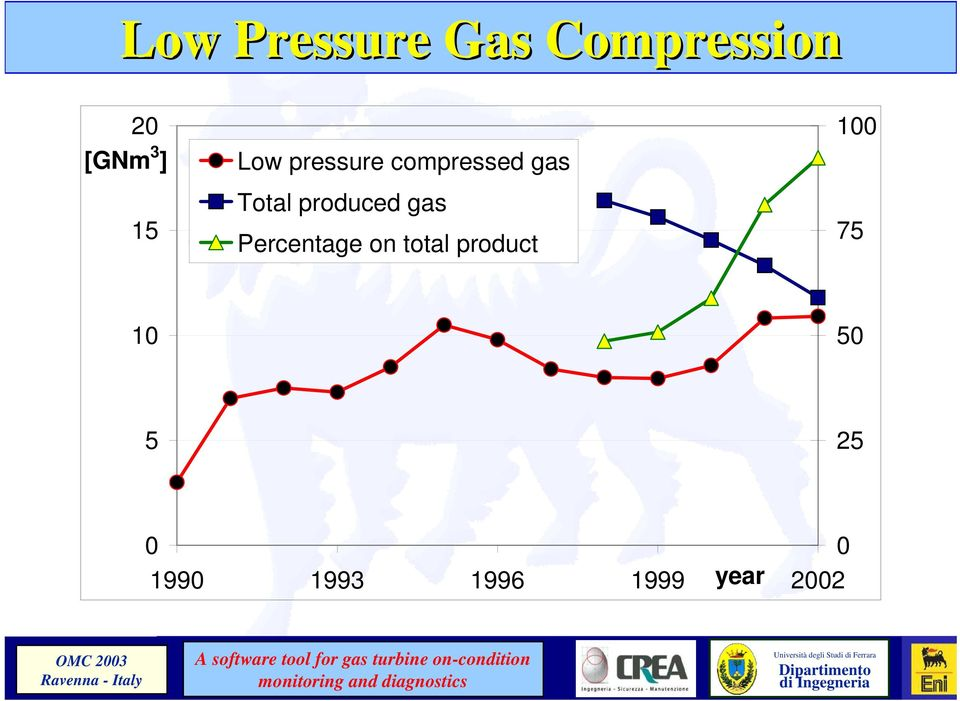 produced gas Percentage on total product