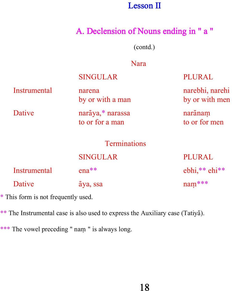 narænaµ to or for a man to or for men Terminations SINGULAR PLURAL Instrumental ena** ebhi,** ehi** Dative æya, ssa