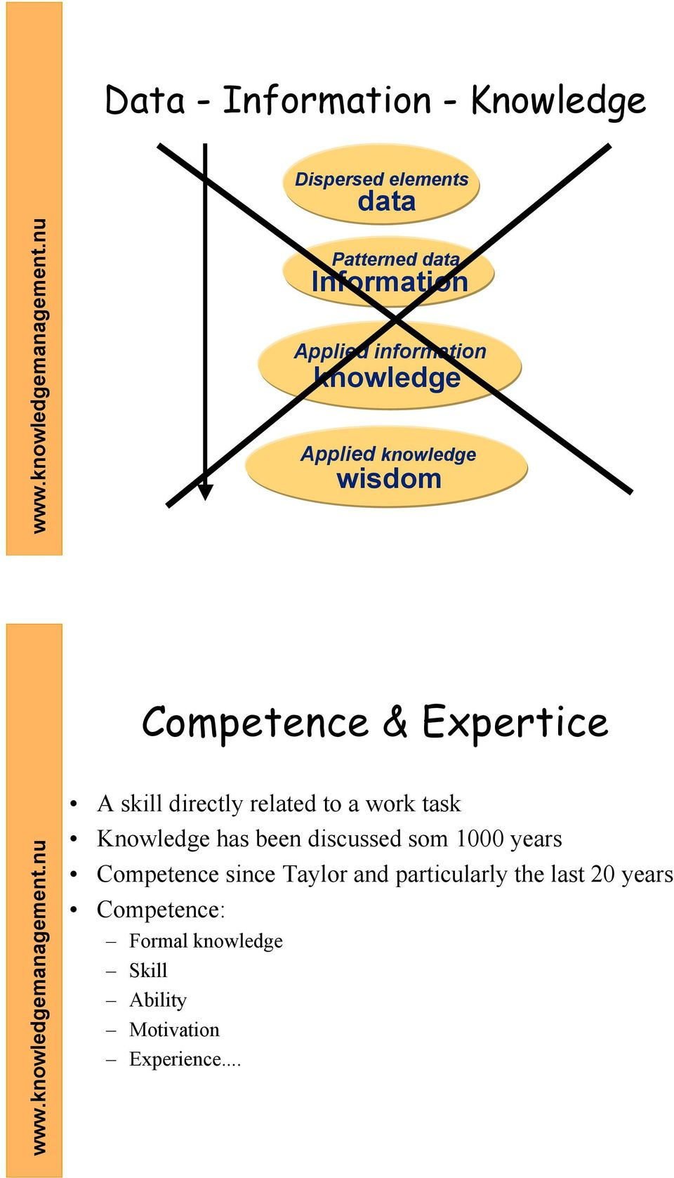 related to a work task Knowledge has been discussed som 1000 years Competence since Taylor