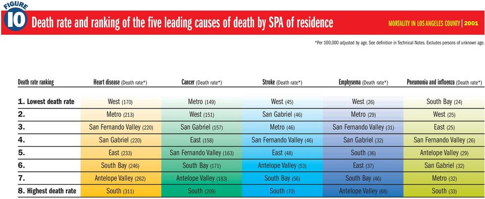 Lowest death rate West (170) Metro (149) West (45) West (26) South Bay (24) 2. Metro (213) West (151) San Gabriel (46) Metro (29) West (25) 3.