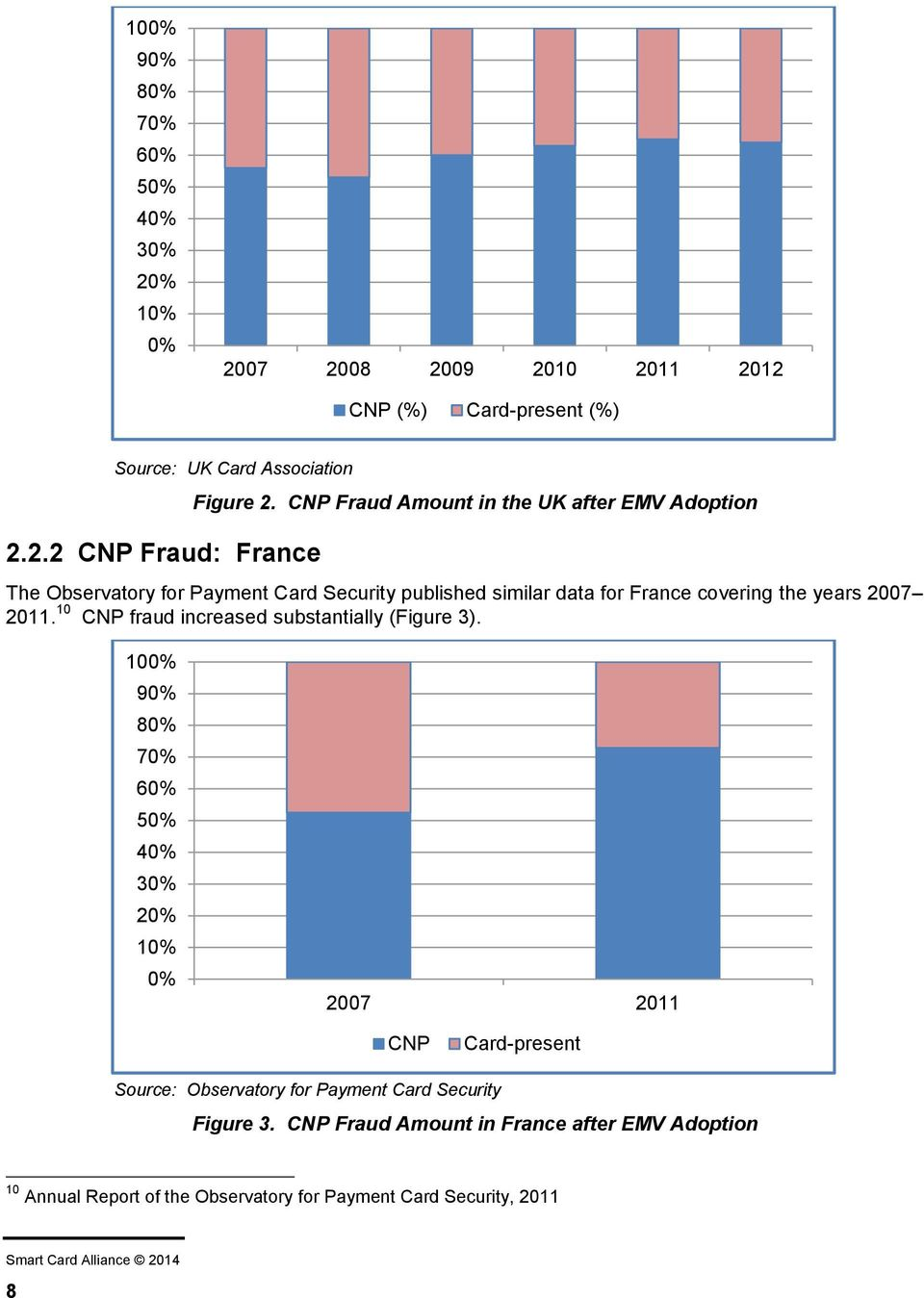 10 CNP fraud increased substantially (Figure 3).