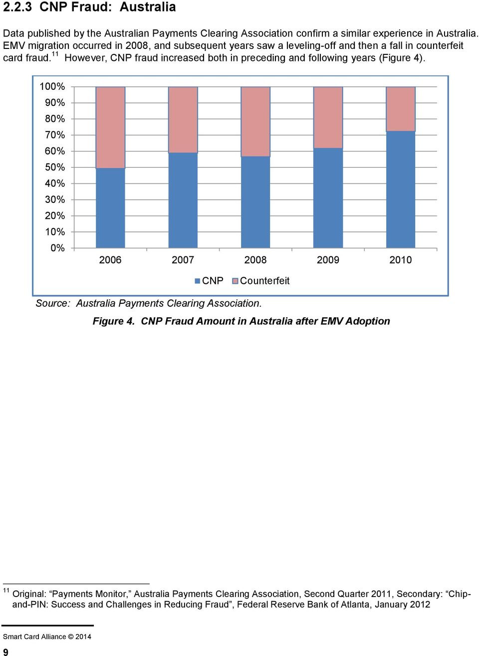 11 However, CNP fraud increased both in preceding and following years (Figure 4).