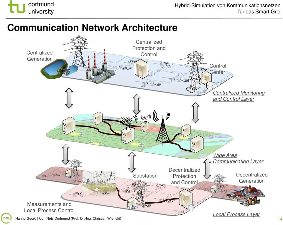 Protection and Control Wide Area Communication Layer Decentralized eneration Measurements and