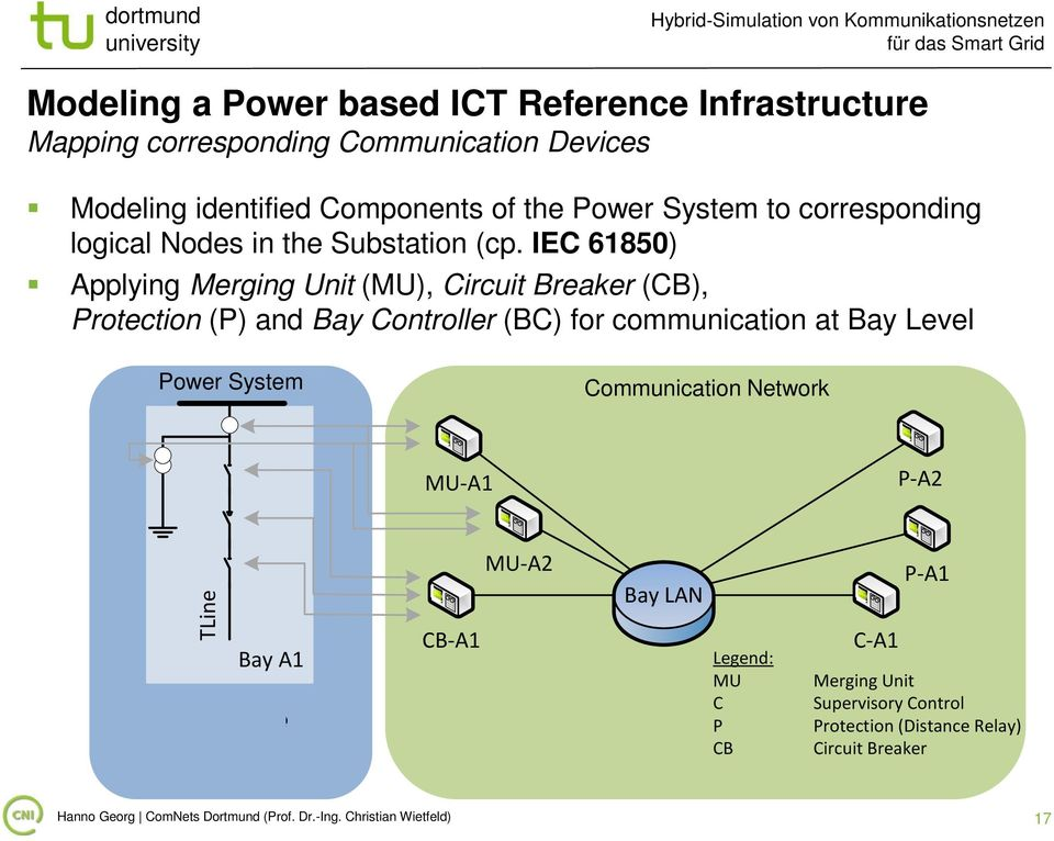 IEC 61850) Applying Merging Unit (MU), Circuit Breaker (CB), Protection (P) and Bay Controller (BC) for communication at Bay Level Power System