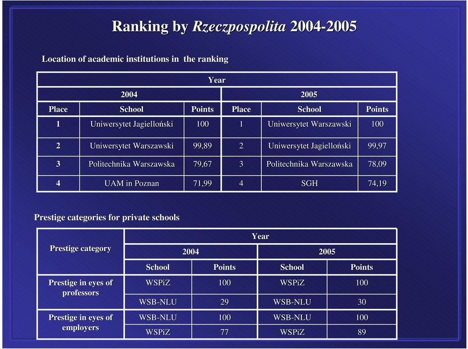 Politechnika Warszawska 78,09 4 UAM in Poznan 71,99 4 SGH 74,19 Prestige categories for private schools Prestige category 2004 Year 2005 School Points
