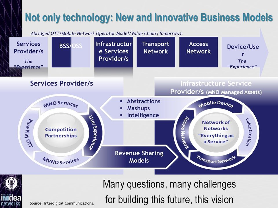 Provider/s Abstractions Mashups Intelligence Infrastructure Service Provider/s (MNO Managed Assets) Revenue