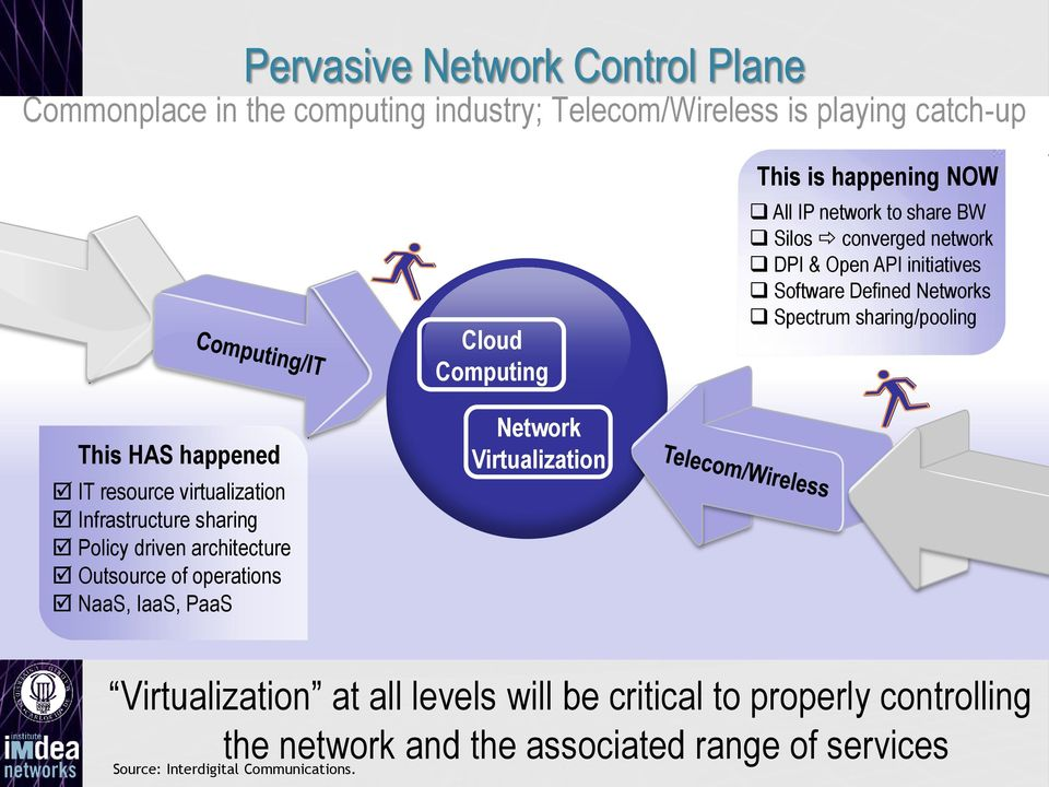 virtualization Infrastructure sharing Policy driven architecture Outsource of operations NaaS, IaaS, PaaS Network Virtualization
