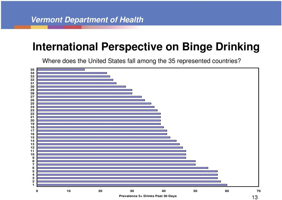 Drinking Where does the United States fall among the 35 represented