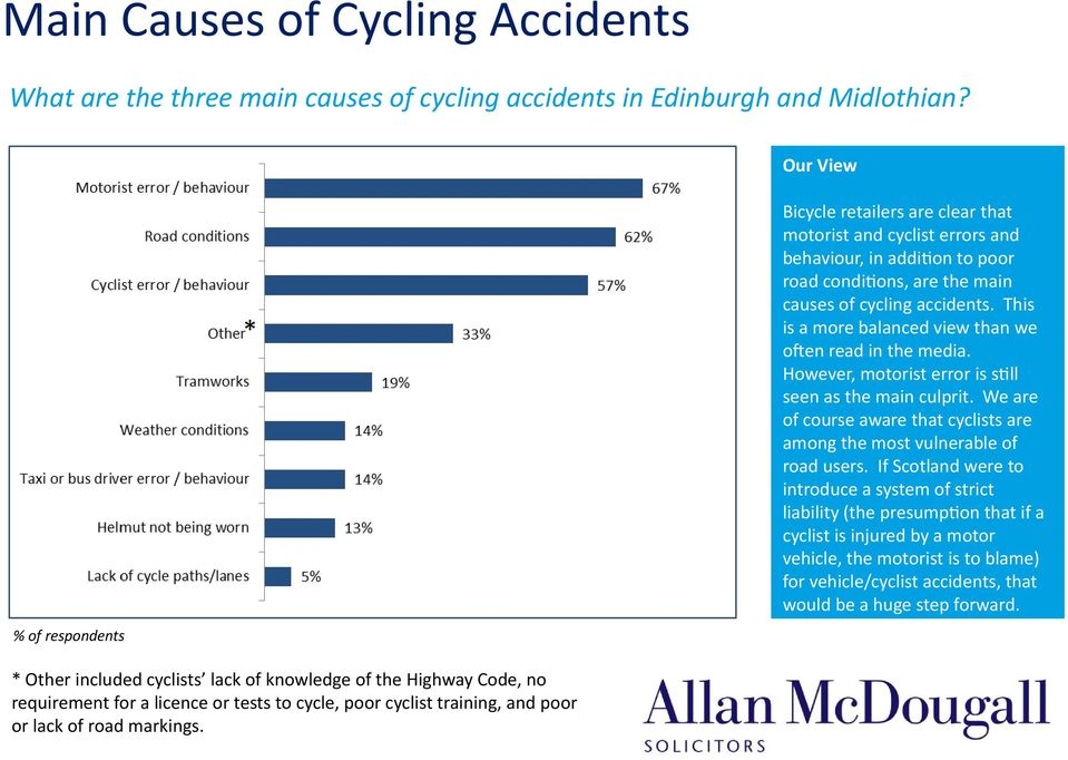 This is a more balanced view than we ofen read in the media. However, motorist error is still seen as the main culprit.