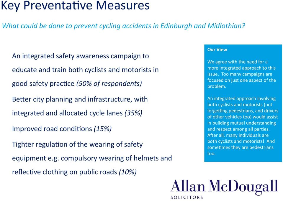 allocated cycle lanes (35%) Improved road conditions (15%) Tigh