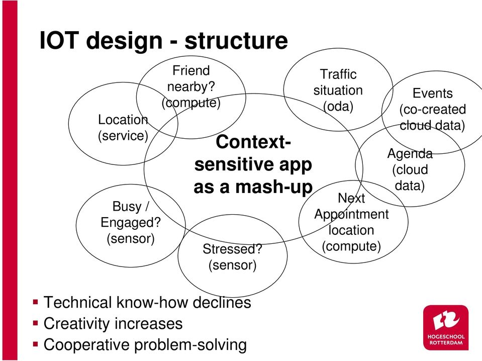 problem-solving Contextsensitive app as a mash-up Stressed?