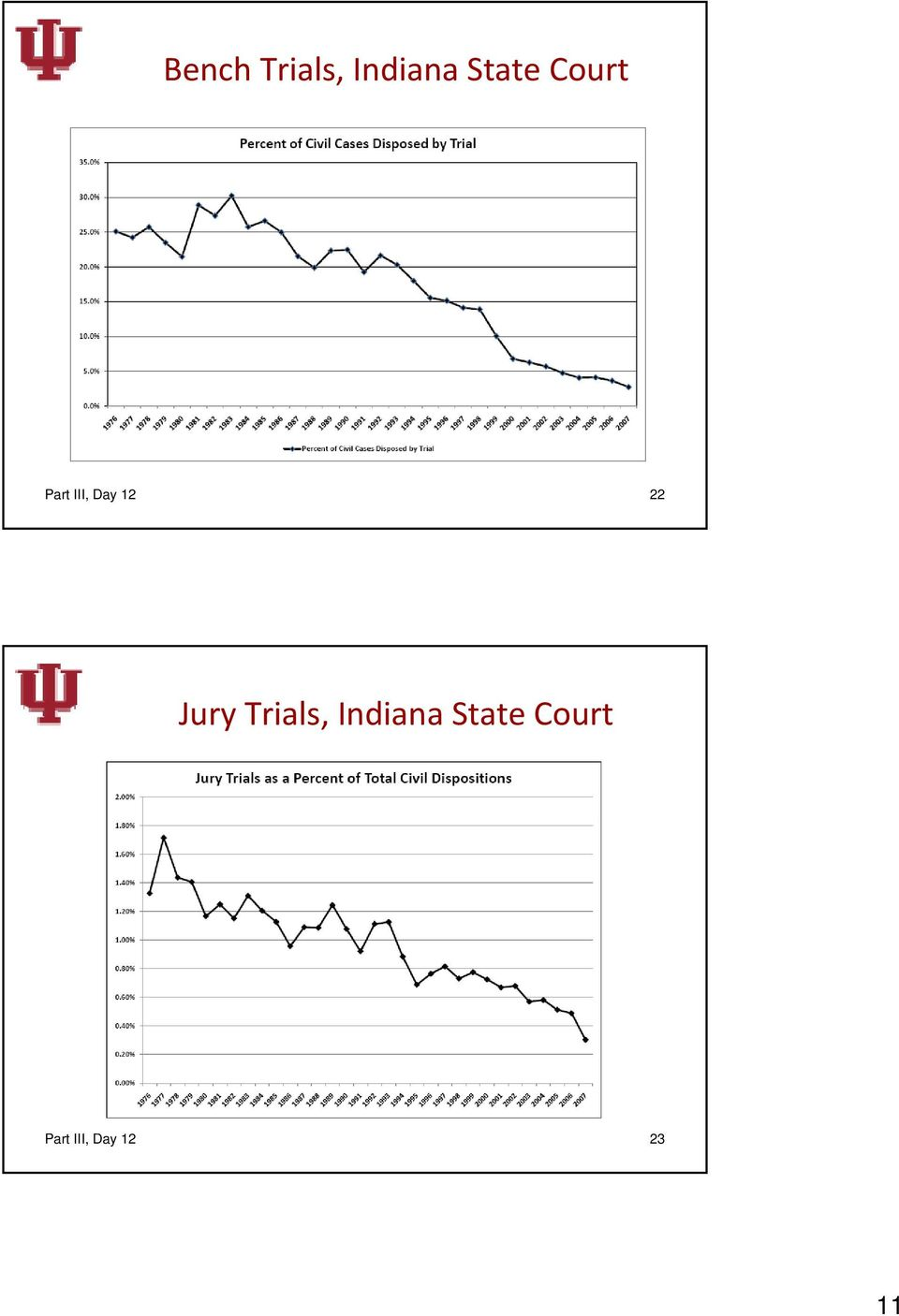 Jury Trials, Indiana State