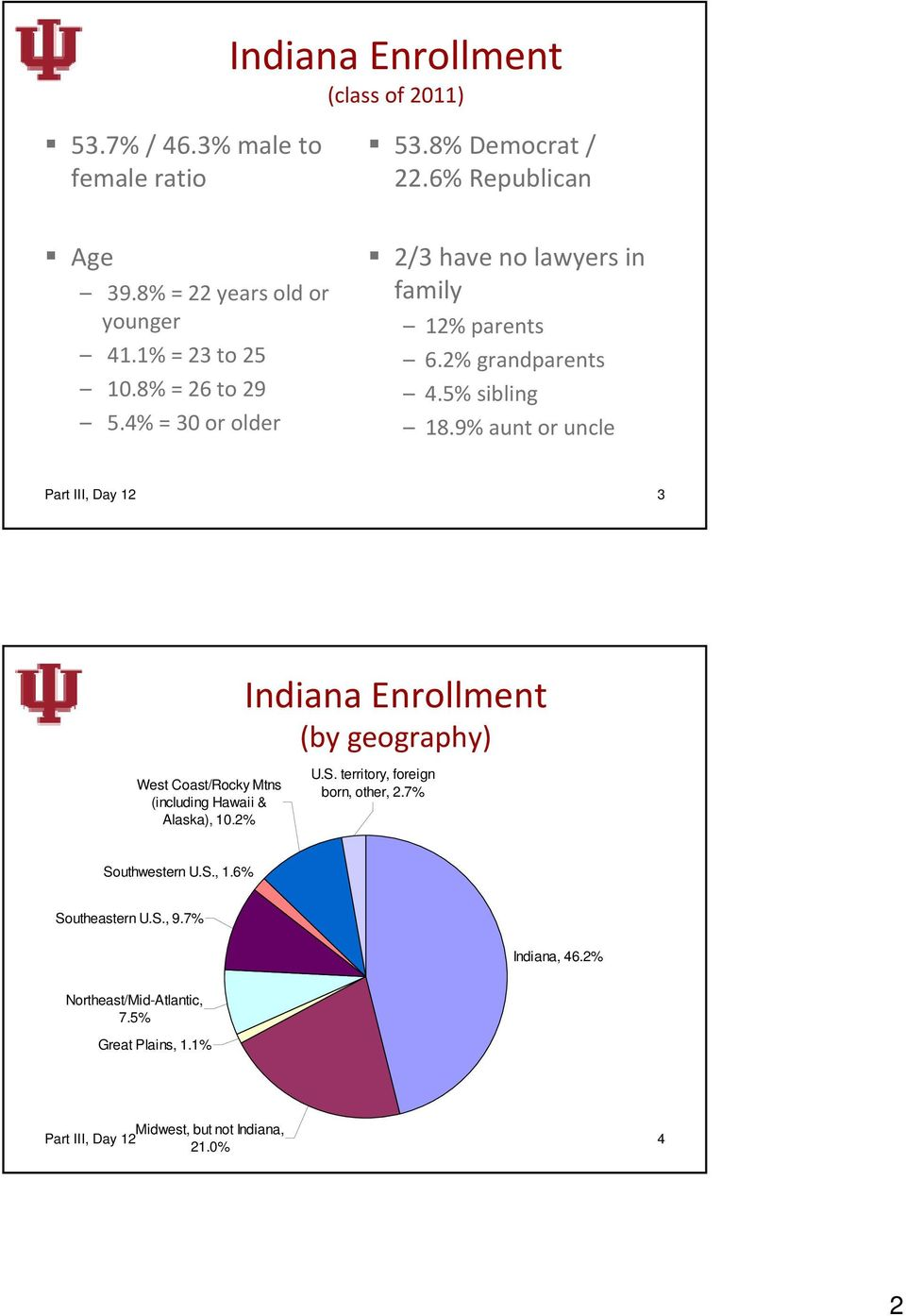 9% aunt or uncle Part III, Day 12 3 West Coast/Rocky Mtns (including Hawaii & Alaska), 10.2% Indiana Enrollment (by geography) U.S.