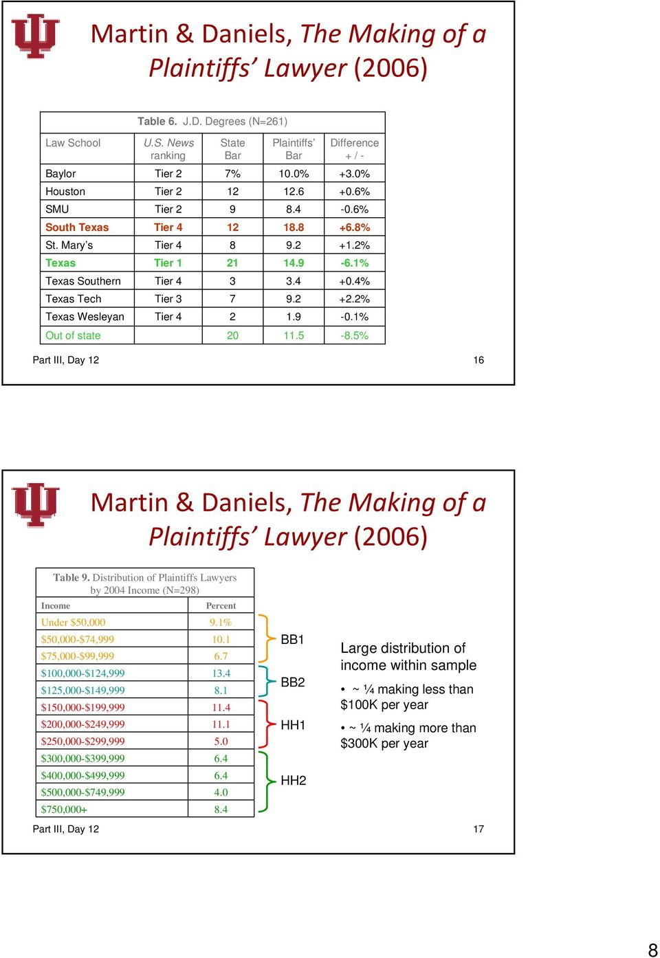 2 +2.2% Texas Wesleyan Tier 4 2 1.9-0.1% Out of state 20 11.5-8.5% Part III, Day 12 16 Martin & Daniels, The Making of a Plaintiffs Lawyer (2006) Table 9.