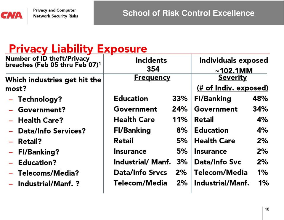 ? Incidents 354 Frequency Education 33% Government 24% Health Care 11% FI/Banking 8% Retail 5% Insurance 5% Industrial/ Manf.