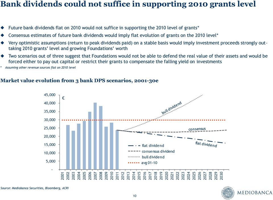 2010 level* Very optimistic assumptions (return to peak dividends paid) on a stable basis would imply investment proceeds strongly outtaking 2010 grants level and growing Foundations worth Two