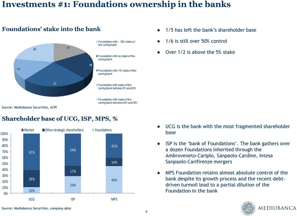 Source: Mediobanca Securities, ACRI Foundation with stake of the saving bank between 20% and 50% Shareholder base of UCG, ISP, MPS, % 100% 90% 80% 70% 60% 50% 40% 30% 20% 10% 0% Market Other
