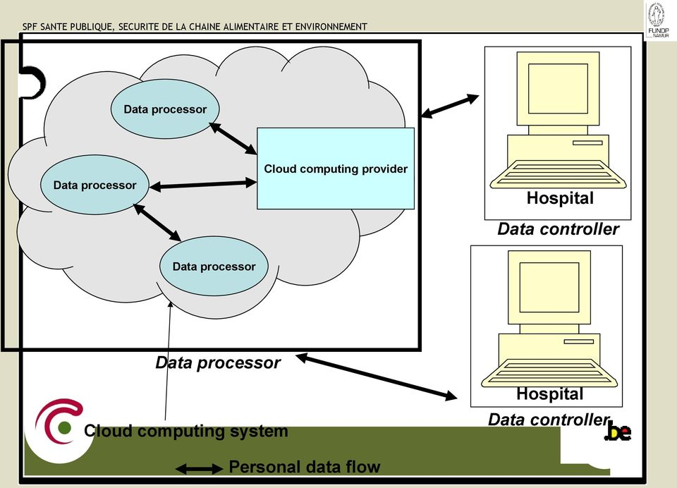 computing system Hospital Data controller