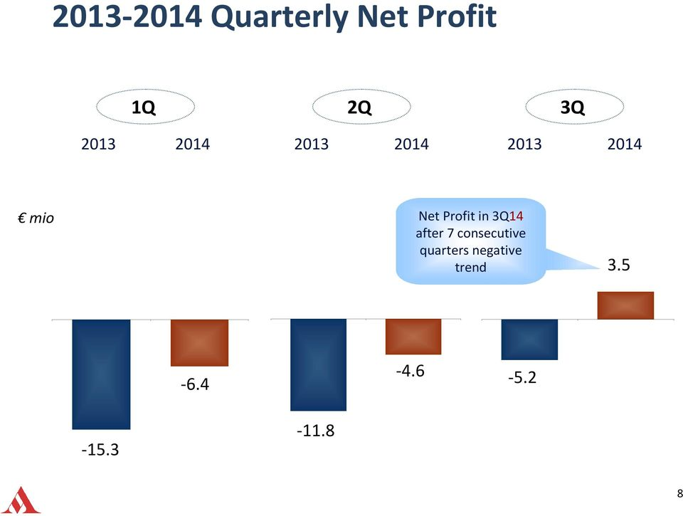 Profit in 3Q14 after 7 consecutive