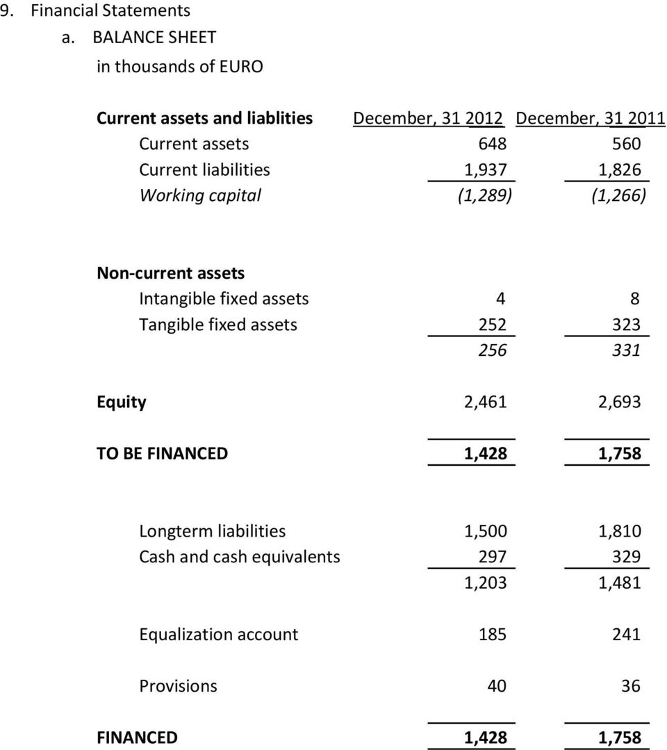 560 Current liabilities 1,937 1,826 Working capital (1,289) (1,266) Non-current assets Intangible fixed assets 4 8