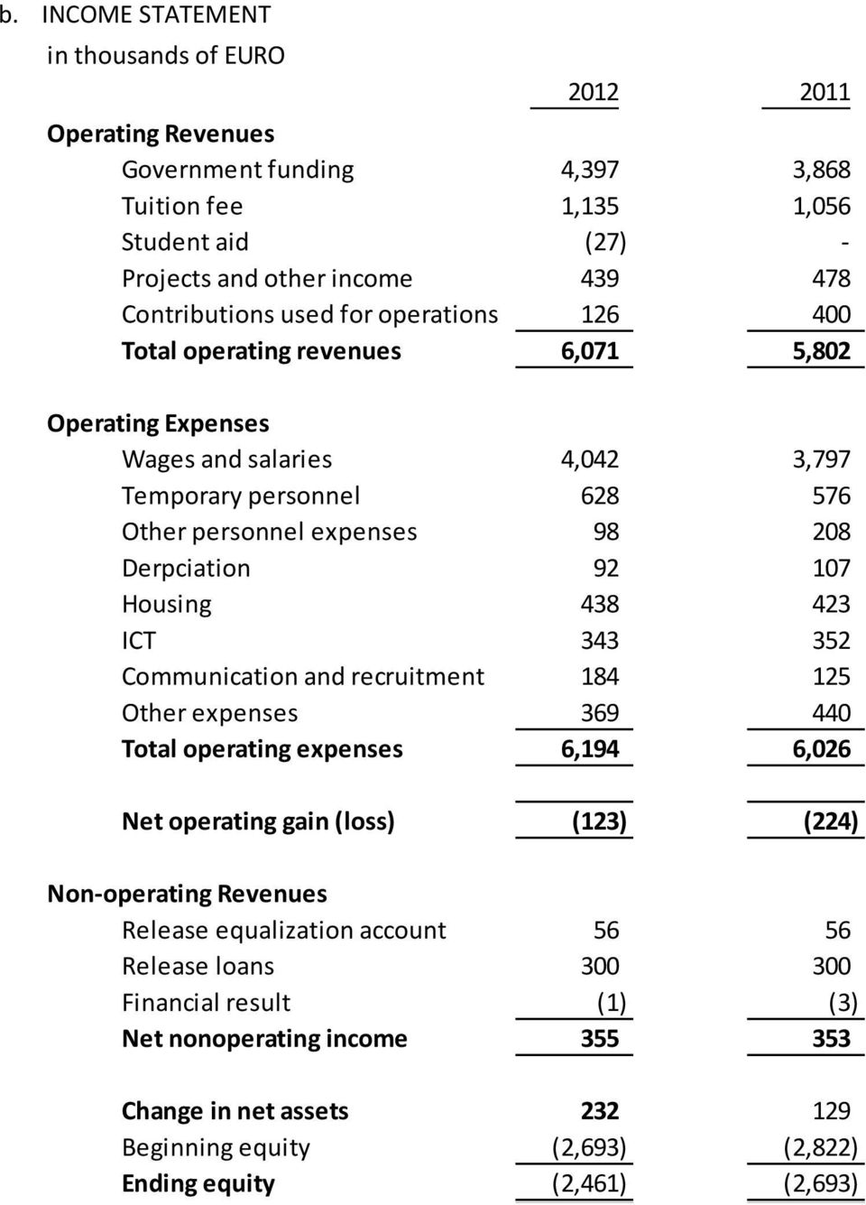 Housing 438 423 ICT 343 352 Communication and recruitment 184 125 Other expenses 369 440 Total operating expenses 6,194 6,026 Net operating gain (loss) (123) (224) Non-operating Revenues Release