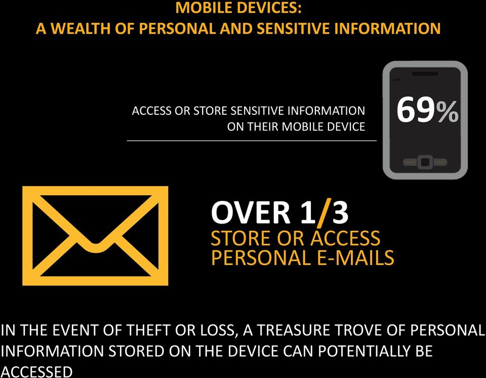 WEALTH OF PERSONAL AND SENSITIVE INFORMATION ACCESS OR STORE SENSITIVE