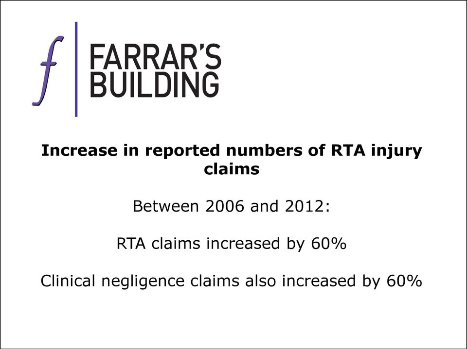RTA claims increased by 60% Clinical