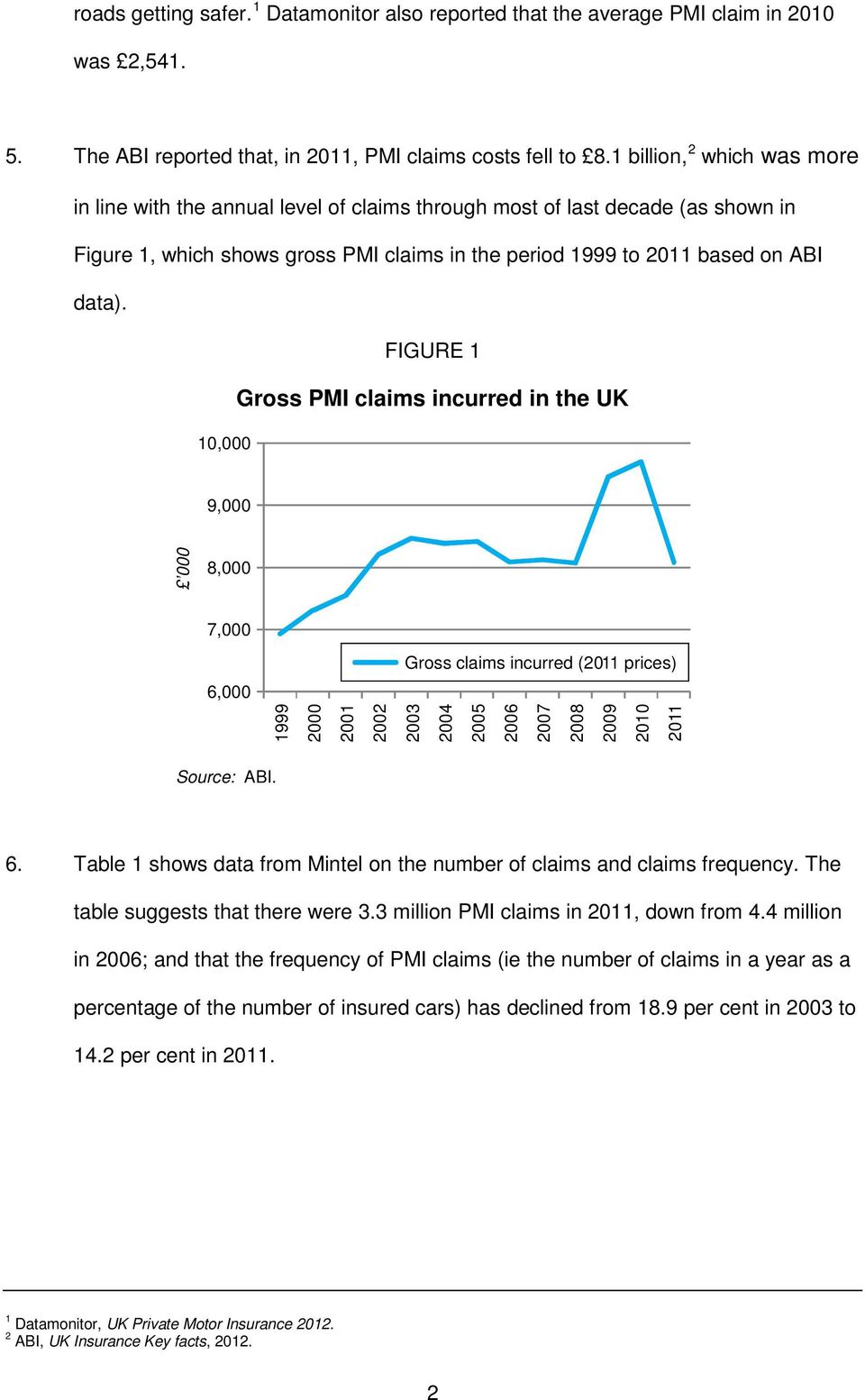 FIGURE 1 Gross PMI claims incurred in the UK 10,000 2 which was more 9,000 000 8,000 7,000 Gross claims incurred (2011 prices) 6,000 1999 2000 2001 2002 2003 2004 2005 2006 2007 2008 2009 2010 2011