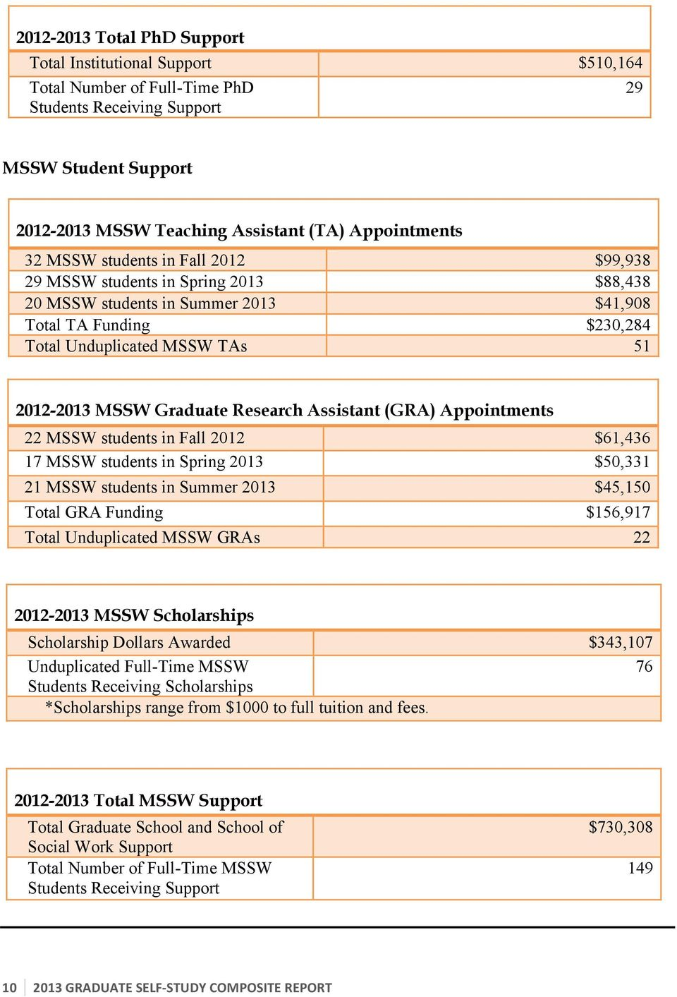 Research Assistant (GRA) Appointments 22 MSSW students in Fall 2012 $61,436 17 MSSW students in Spring 2013 $50,331 21 MSSW students in Summer 2013 $45,150 Total GRA Funding $156,917 Total