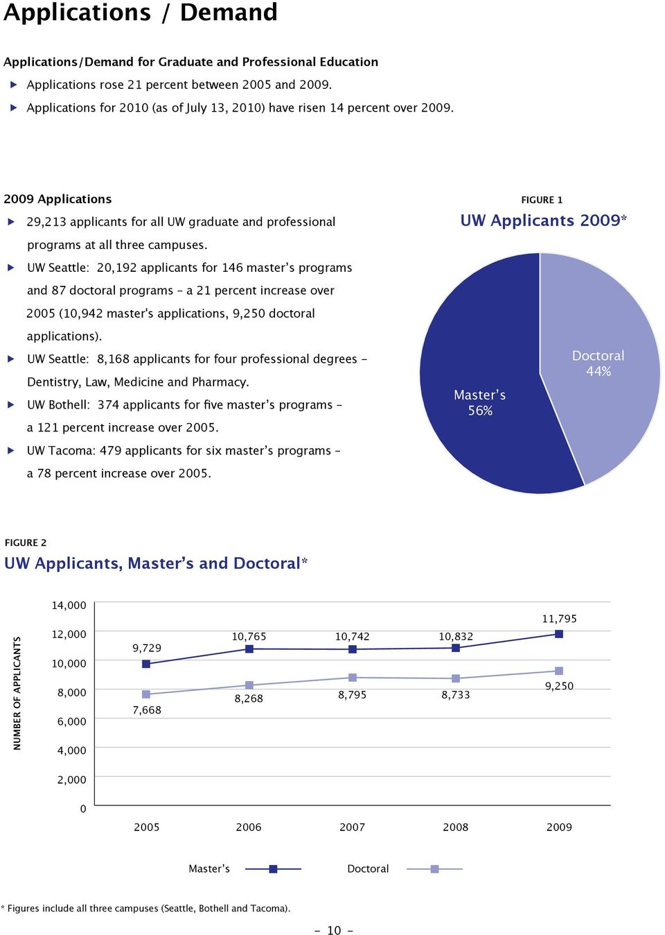 FIGURE 1 UW Applicants 2009* UW Seattle: 20,192 applicants for 146 master s programs and 87 doctoral programs a 21 percent increase over 2005 (10,942 master's applications, 9,250 doctoral