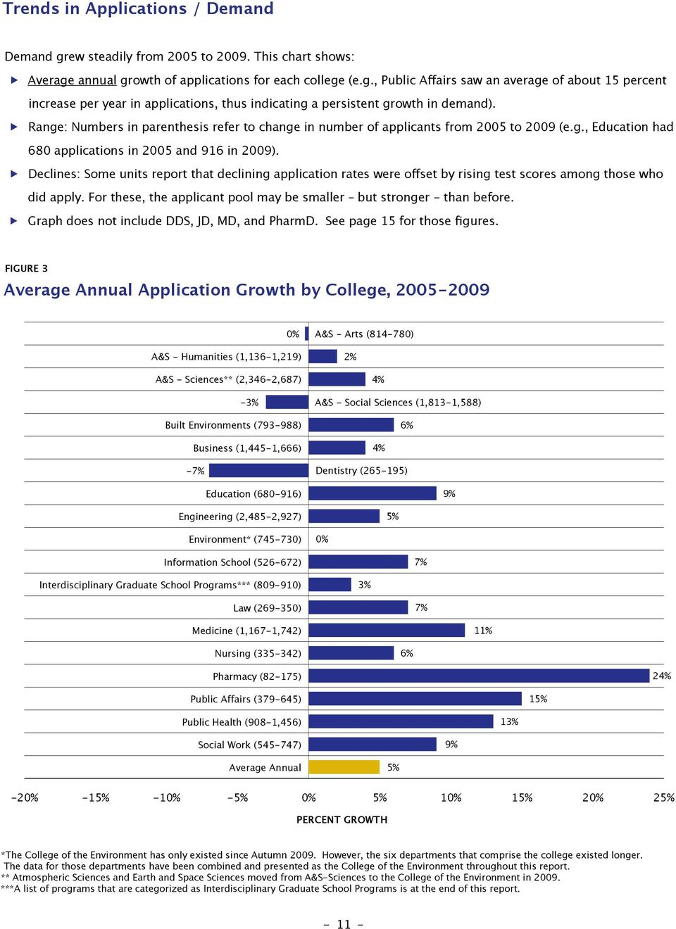 Declines: Some units report that declining application rates were oset by rising test scores among those who did apply. For these, the applicant pool may be smaller but stronger - than before.