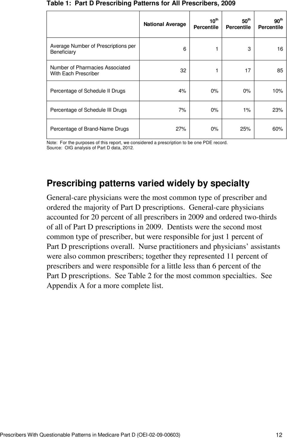 For the purposes of this report, we considered a prescription to be one PDE record. Source: OIG analysis of Part D data, 2012.