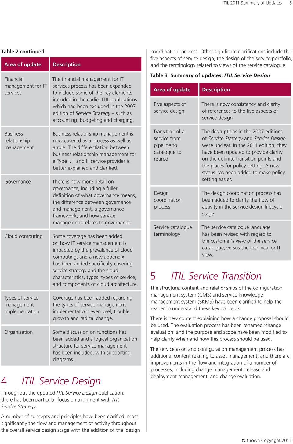 Other significant clarifications include the five aspects of service design, the design of the service portfolio, and the terminology related to views of the service catalogue.