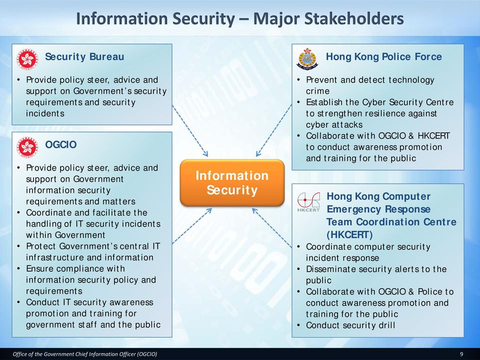and information Ensure compliance with information security policy and requirements Conduct IT security awareness promotion and training for government staff and the public Information Security Hong