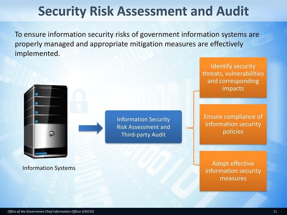 Identify security threats, vulnerabilities and corresponding impacts Information Security Risk Assessment and