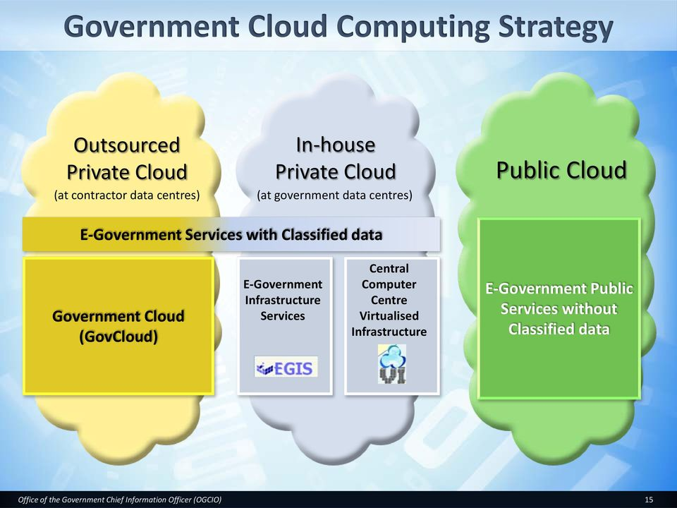 Classified data Government Cloud (GovCloud) E-Government Infrastructure Services Central