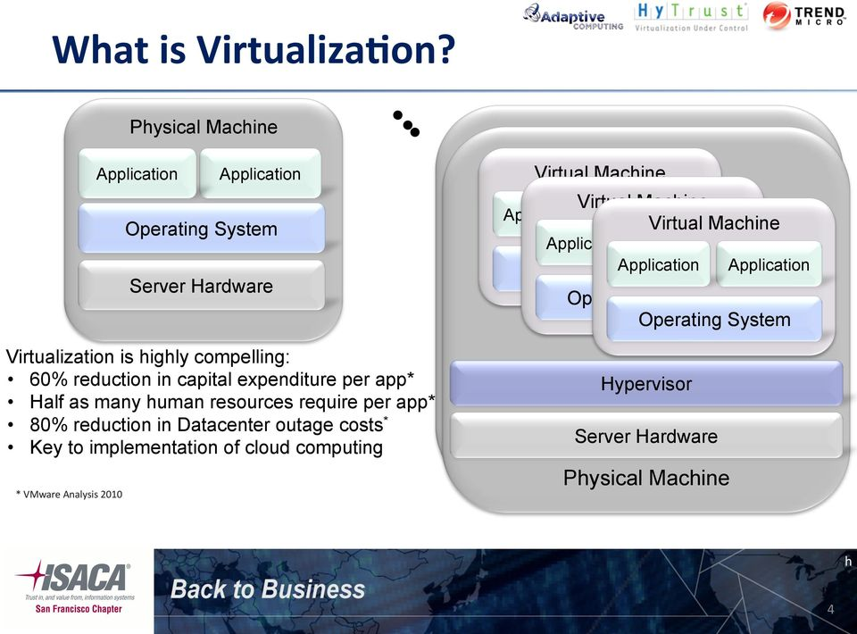 app* 80% reduction in Datacenter outage costs * Key to implementation of cloud computing * VMware Analysis 2010 Application Application