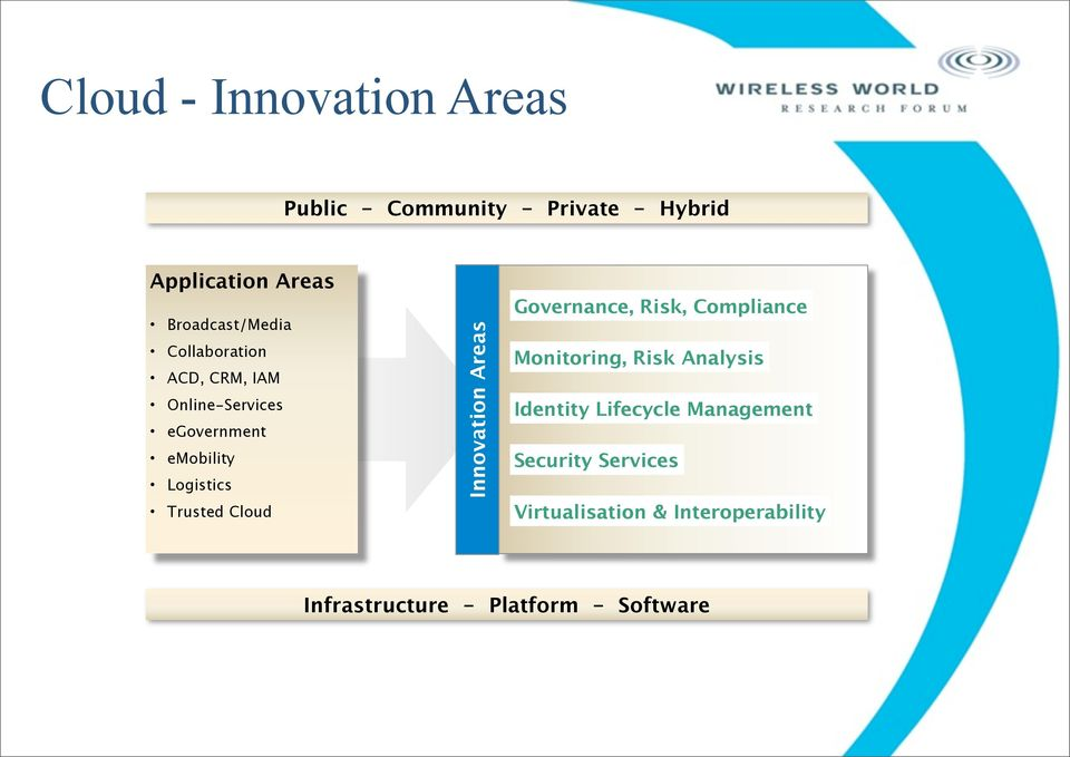 Trusted Cloud Innovation Areas Governance, Risk, Compliance Monitoring, Risk Analysis Identity