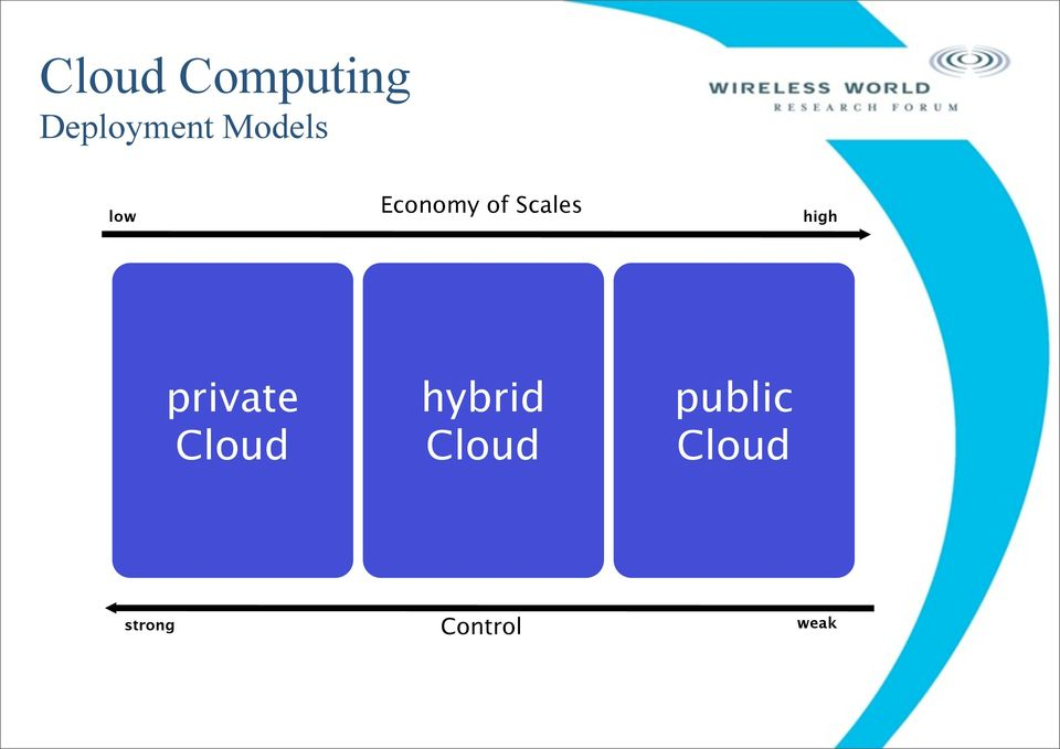 high private Cloud hybrid