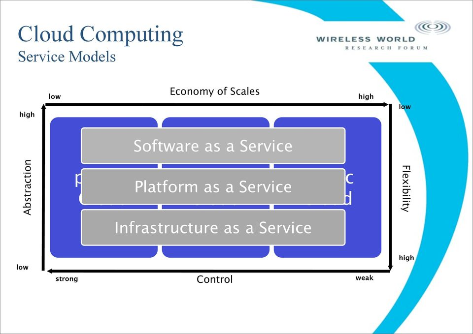 hybrid Cloud Platform as a Service Infrastructure as a