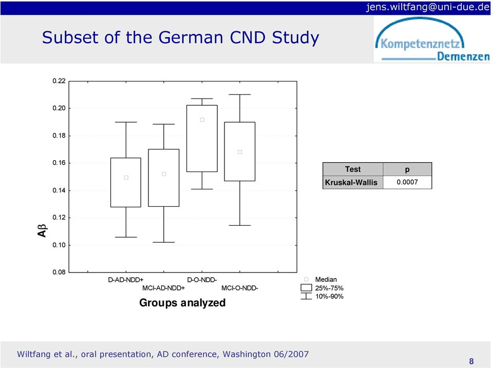 08 Groups analyzed D-AD-NDD+ D-O-NDD- MCI-AD-NDD+ MCI-O-NDD-