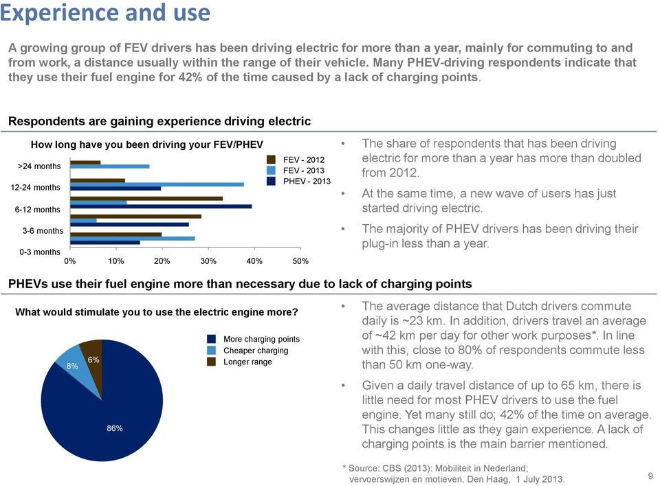 Respondents are gaining experience driving electric How long have you been driving your FEV/PHEV >24 months 12-24 months 6-12 months 3-6 months FEV - 2012 FEV - 2013 PHEV - 2013 0-3 months 0% 10% 20%