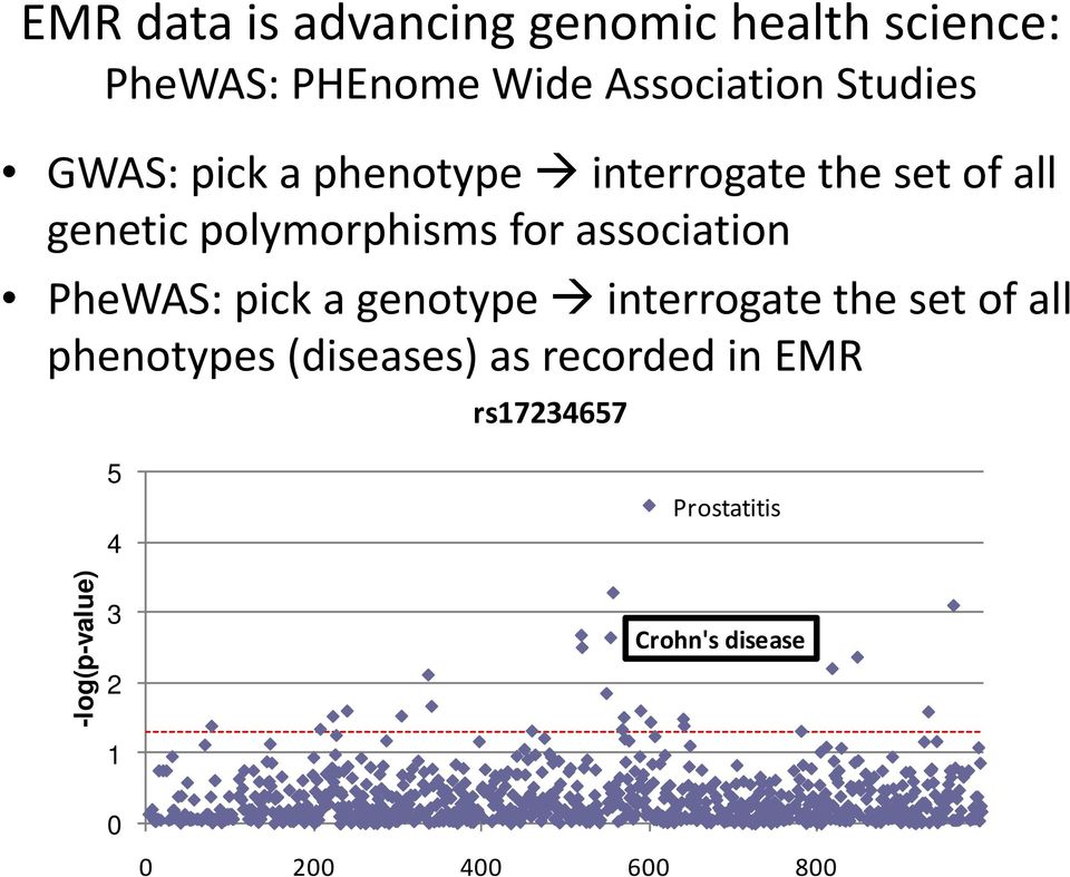 PheWAS: pick a genotype interrogate the set of all phenotypes (diseases) as recorded in
