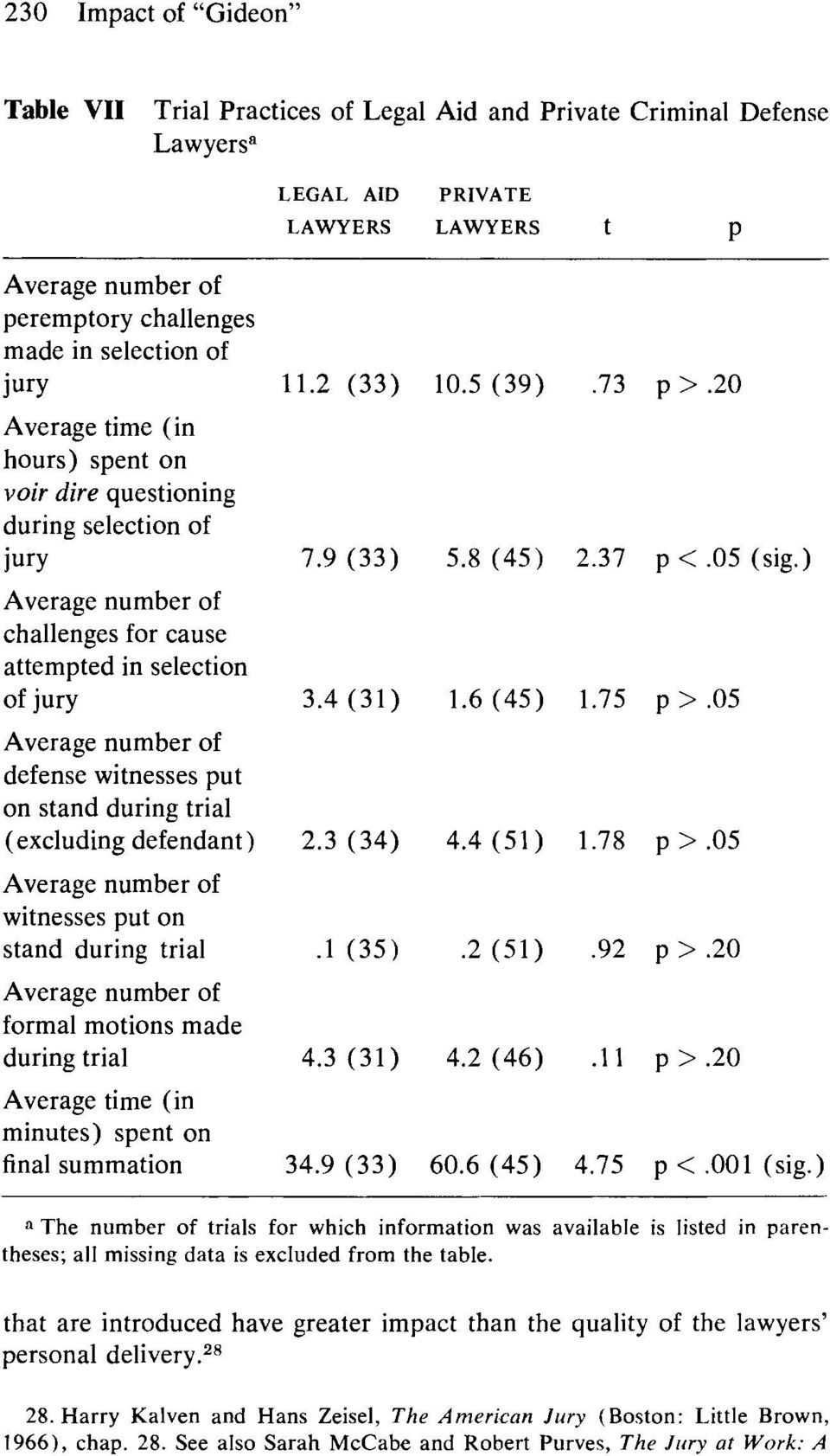 stand during trial (excluding defendant) Average number of witnesses put on stand during trial Average number of formal motions made during trial Average time (in minutes) spent on final summation 11.