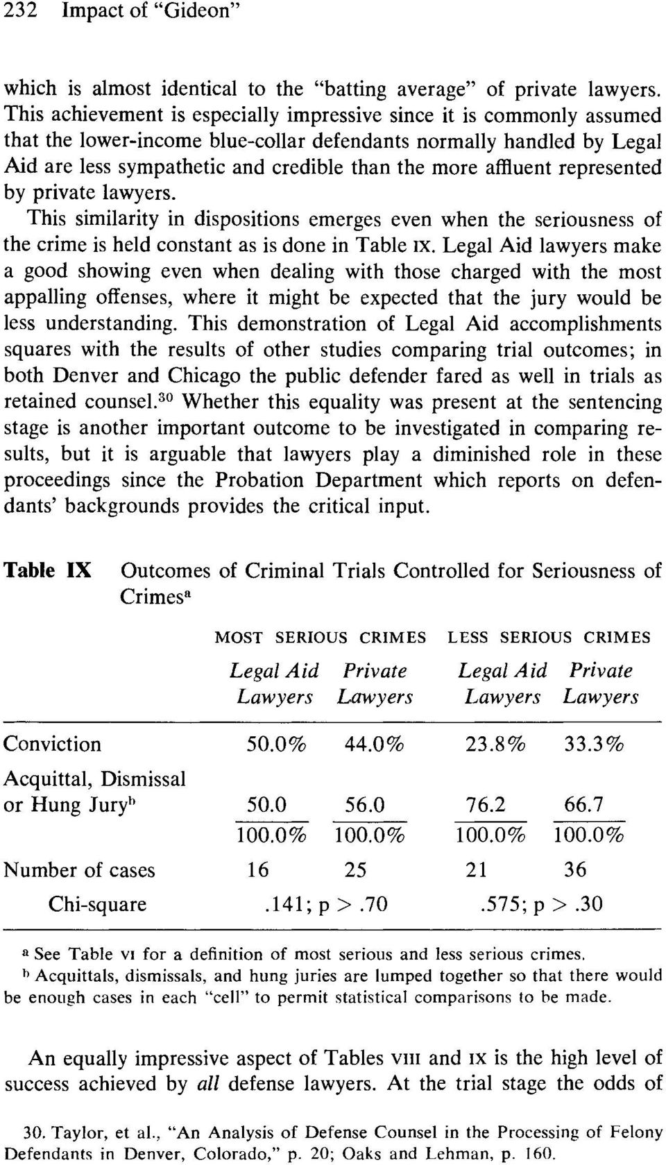 affluent represented by private lawyers. This similarity in dispositions emerges even when the seriousness of the crime is held constant as is done in Table ix.